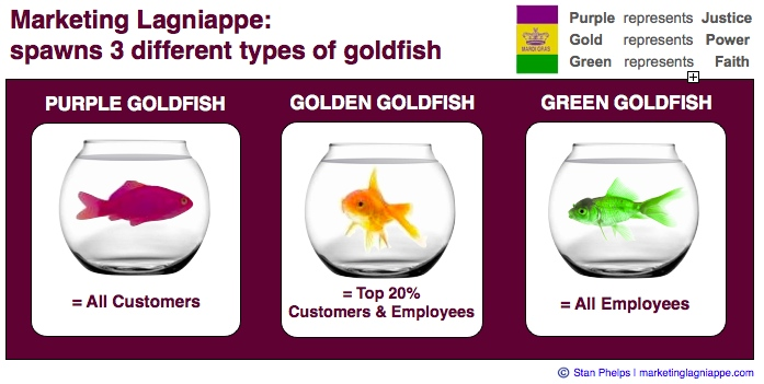 3 types of marketing lagniappe goldfish
